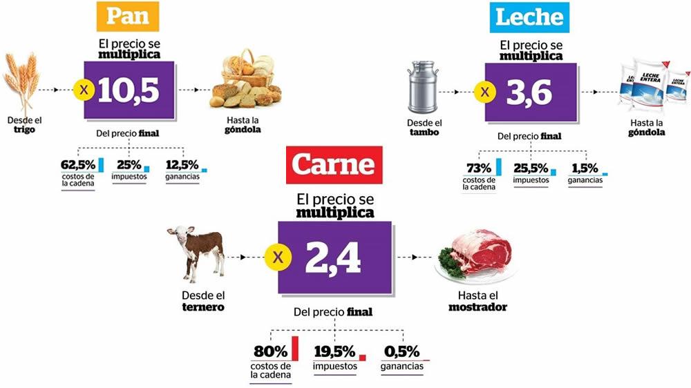 la ruta de los precios en el pan, la carne y la leche